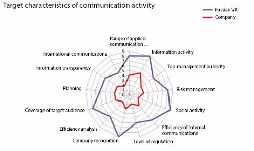 Target characteristics of communication activity